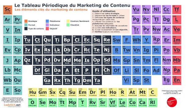 Tableau Marketing du contenu - Éthique