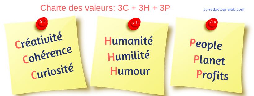 charte des valeurs CV Rédacteur Web